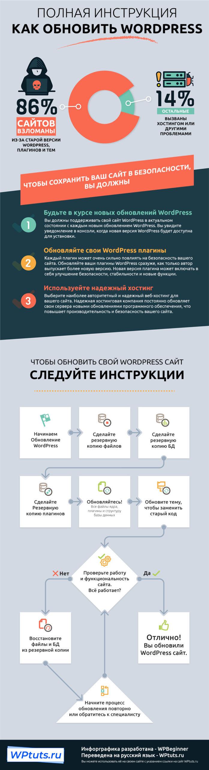 Как безопасно обновить WordPress - crop 0 0 697 2560 0 kak obnovit wordpress infografika scaled
